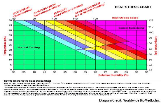 Heat-Stress-Chart(552x352)